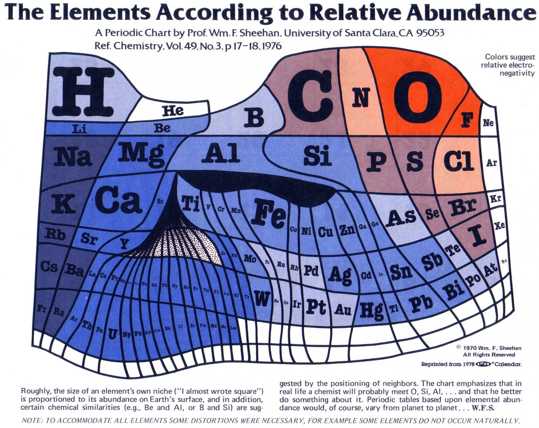 the-elements-according-to-relative-abundance_50882e44c2027_w1500